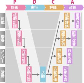 pdca-grapha2